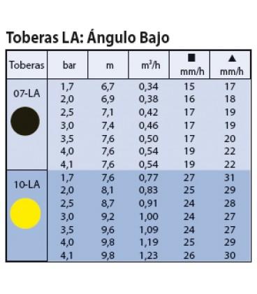 Boquilla Maxi-Paw Amarilla 10 - rendimiento